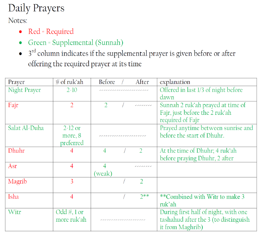Prayer time table schedule Islam Muslims prayer salah newmuslimessentials.com